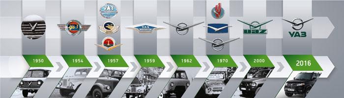 Логотипы УАЗ