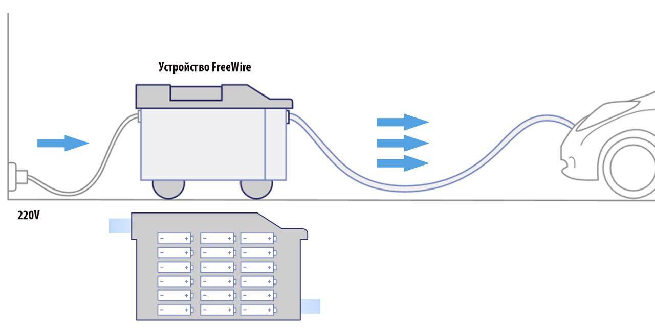 Volvo инвестирует в мобильные зарядные станции FreeWire